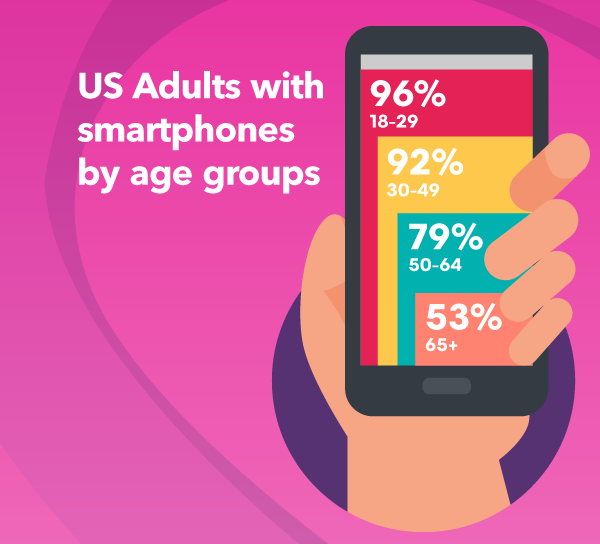 2-Smartphone-age-groups
