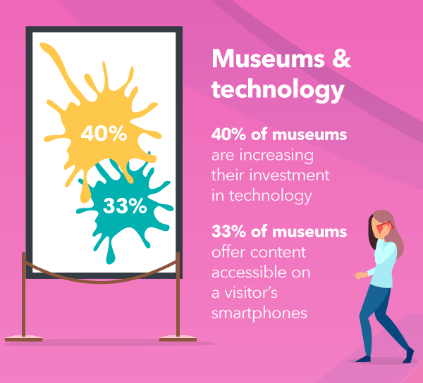 3-Museum-and-technology